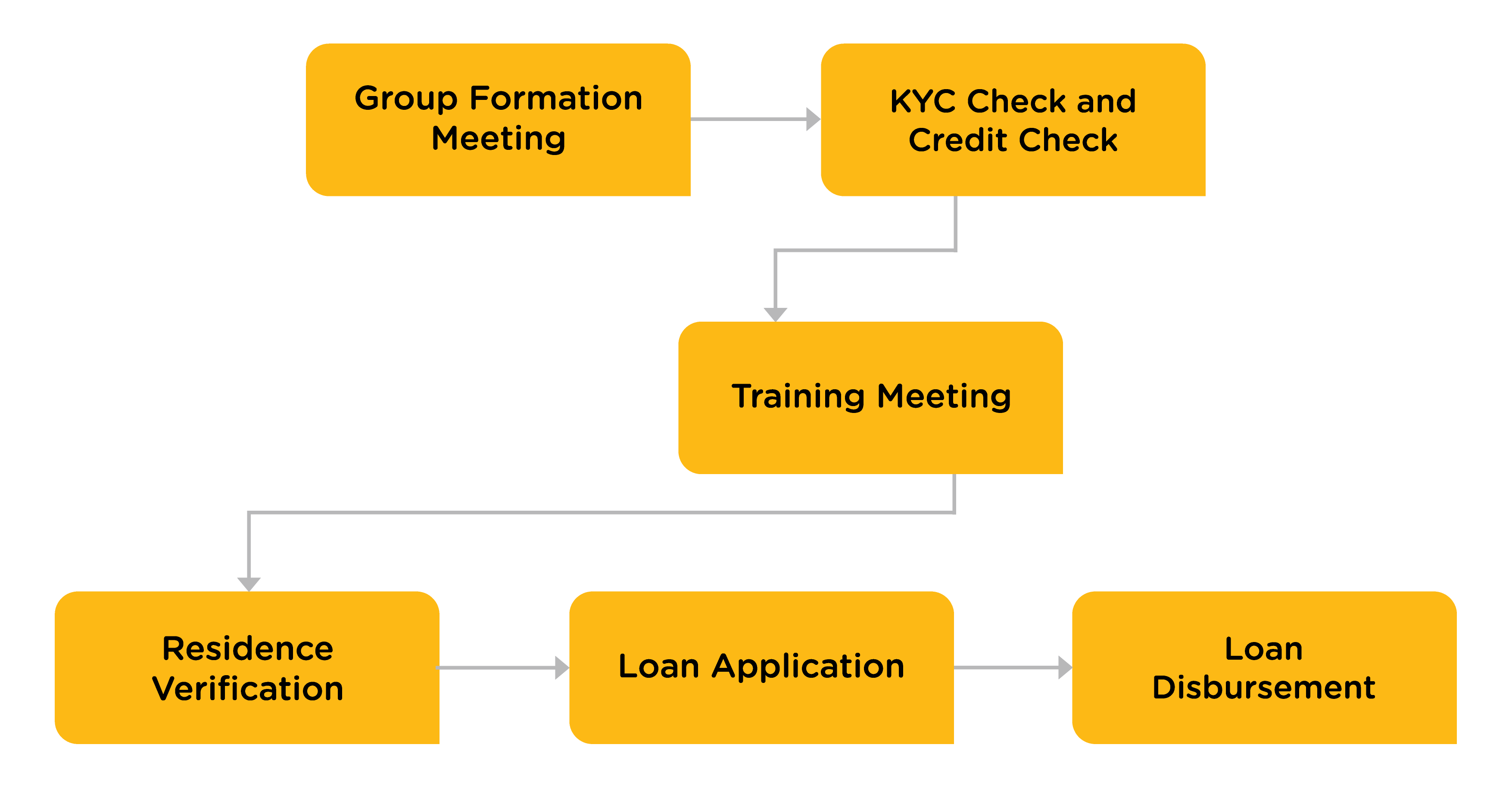Svasti Microfinance Loan Origination Process